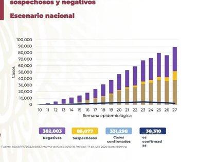 Escenario nacional para la semana epidemiológica 27 (Foto: SSA)