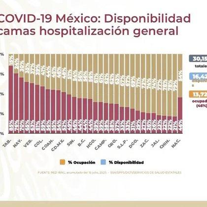 Ocupación de camas de cuidados generales en todo el país (Foto: SSA)