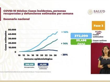 Gráfico sobre la situación general en México ante la pandemia de COVID-19 (Foto: SSA)