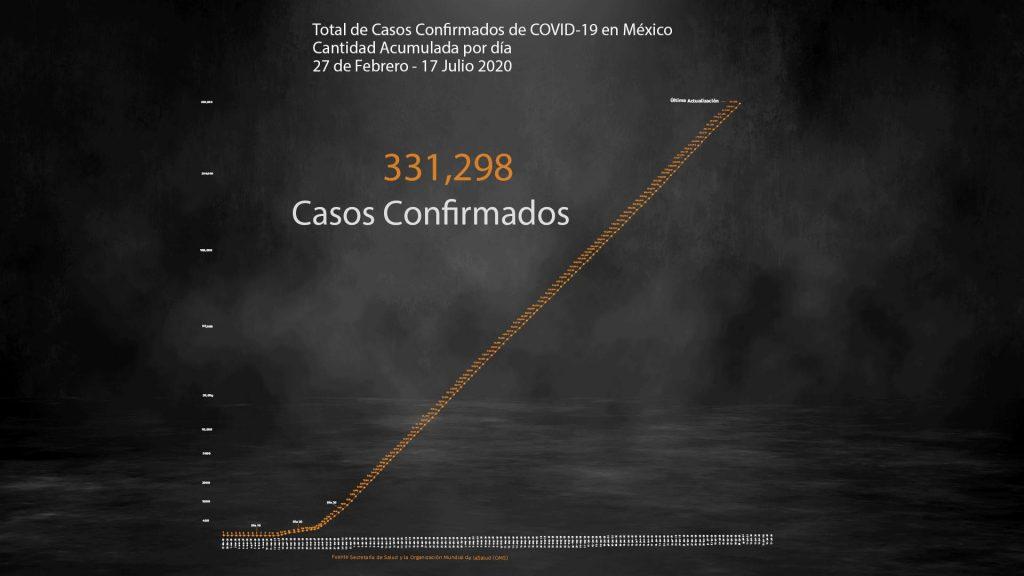 COVID-19 en México: más de la mitad del país está en rojo; 38,310 muertes y 331,298 casos confirmados