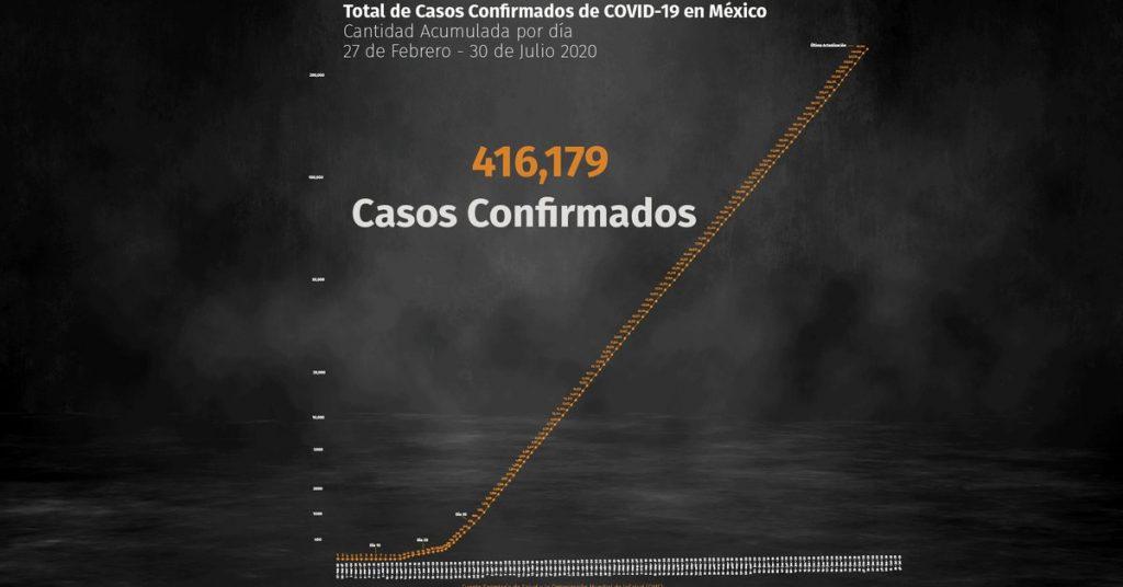 Coronavirus en México: 46,000 muertes y 416,179 infecciones