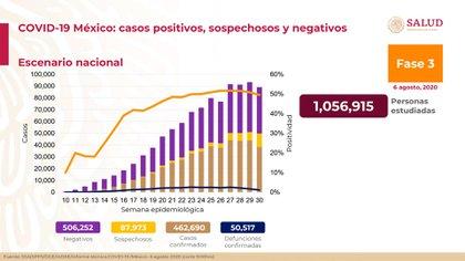Conferencia sobre coronavirus (Foto: SSA)