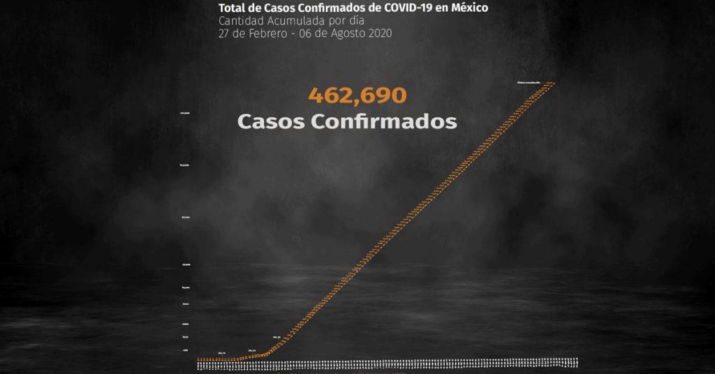 Coronavirus en México: el número de muertos supera los 50.000