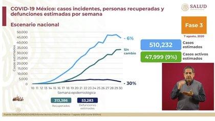 Este día presentaron cuatro estados que han tenido una disminución en el número de infecciones (Foto: SSA)