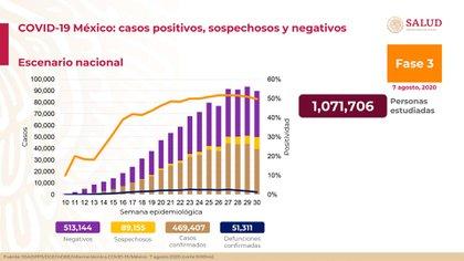 Más de 51.000 personas han muerto por el coronavirus (Foto: SSA)