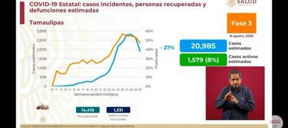 Tamaulipas tiene una positividad de infecciones del -27% (Foto: SSa)
