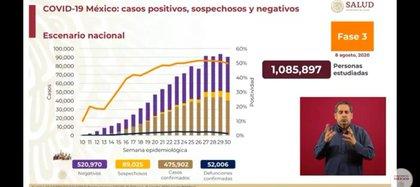 Casi 500,000 personas han sido infectadas en México con COVID-19 (Foto: SSa)
