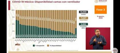 A día de hoy, el 36% de las camas con ventilador están ocupadas (Foto: SSa)